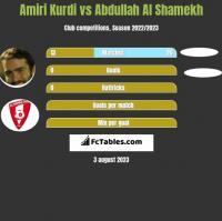 Amiri Kurdi vs Abdullah Al Shamekh h2h player stats