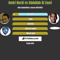 Amiri Kurdi vs Abdullah Al Zoari h2h player stats