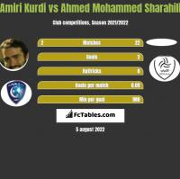 Amiri Kurdi vs Ahmed Mohammed Sharahili h2h player stats