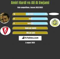 Amiri Kurdi vs Ali Al Awjami h2h player stats
