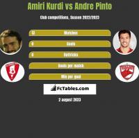 Amiri Kurdi vs Andre Pinto h2h player stats