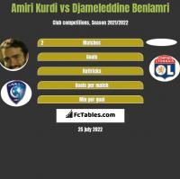 Amiri Kurdi vs Djameleddine Benlamri h2h player stats