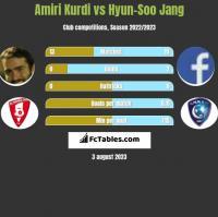 Amiri Kurdi vs Hyun-Soo Jang h2h player stats