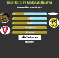 Amiri Kurdi vs Madallah Alolayan h2h player stats