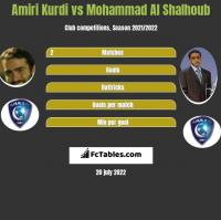 Amiri Kurdi vs Mohammad Al Shalhoub h2h player stats