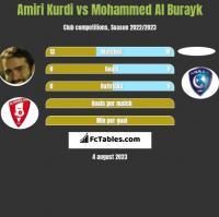 Amiri Kurdi vs Mohammed Al Burayk h2h player stats