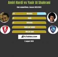 Amiri Kurdi vs Yasir Al Shahrani h2h player stats