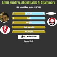 Amiri Kurdi vs Abdulmalek Al Shammary h2h player stats