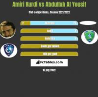 Amiri Kurdi vs Abdullah Al Yousif h2h player stats