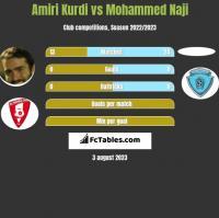 Amiri Kurdi vs Mohammed Naji h2h player stats