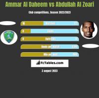 Ammar Al Daheem vs Abdullah Al Zoari h2h player stats