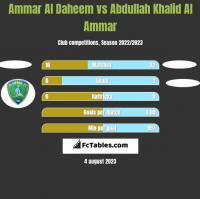 Ammar Al Daheem vs Abdullah Khalid Al Ammar h2h player stats