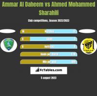 Ammar Al Daheem vs Ahmed Mohammed Sharahili h2h player stats