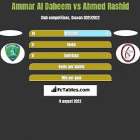 Ammar Al Daheem vs Ahmed Rashid h2h player stats