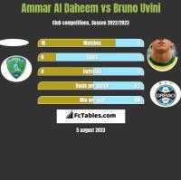 Ammar Al Daheem vs Bruno Uvini h2h player stats