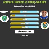 Ammar Al Daheem vs Chang-Woo Rim h2h player stats