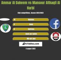 Ammar Al Daheem vs Mansour Althaqfi Al Harbi h2h player stats