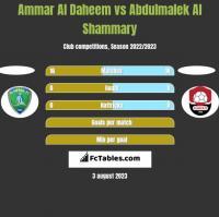 Ammar Al Daheem vs Abdulmalek Al Shammary h2h player stats