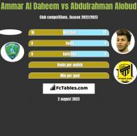 Ammar Al Daheem vs Abdulrahman Alobud h2h player stats