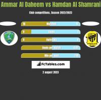 Ammar Al Daheem vs Hamdan Al Shamrani h2h player stats