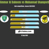 Ammar Al Daheem vs Muhannad Shanqeeti h2h player stats