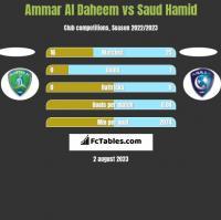 Ammar Al Daheem vs Saud Hamid h2h player stats
