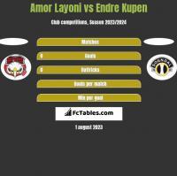 Amor Layoni vs Endre Kupen h2h player stats