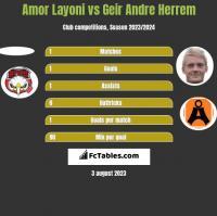 Amor Layoni vs Geir Andre Herrem h2h player stats