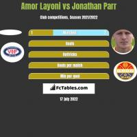 Amor Layoni vs Jonathan Parr h2h player stats
