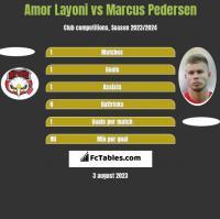 Amor Layoni vs Marcus Pedersen h2h player stats
