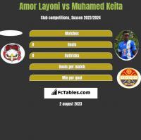Amor Layoni vs Muhamed Keita h2h player stats