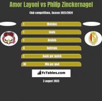 Amor Layoni vs Philip Zinckernagel h2h player stats