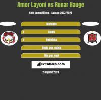 Amor Layoni vs Runar Hauge h2h player stats