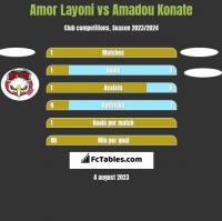 Amor Layoni vs Amadou Konate h2h player stats