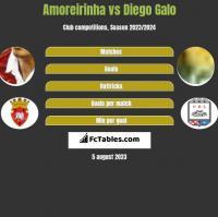 Amoreirinha vs Diego Galo h2h player stats