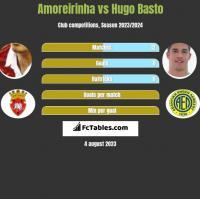 Amoreirinha vs Hugo Basto h2h player stats