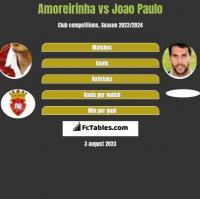 Amoreirinha vs Joao Paulo h2h player stats