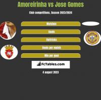 Amoreirinha vs Jose Gomes h2h player stats