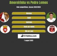 Amoreirinha vs Pedro Lemos h2h player stats
