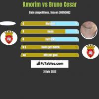 Amorim vs Bruno Cesar h2h player stats