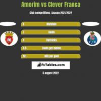 Amorim vs Clever Franca h2h player stats