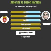 Amorim vs Edson Paraiba h2h player stats