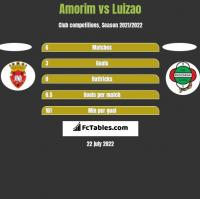 Amorim vs Luizao h2h player stats