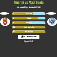 Amorim vs Madi Queta h2h player stats