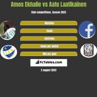 Amos Ekhalie vs Aatu Laatikainen h2h player stats