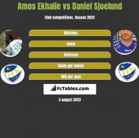 Amos Ekhalie vs Daniel Sjoelund h2h player stats