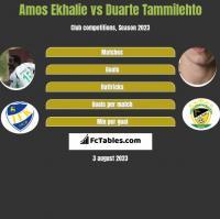 Amos Ekhalie vs Duarte Tammilehto h2h player stats