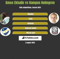 Amos Ekhalie vs Hampus Holmgren h2h player stats