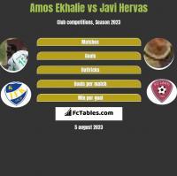 Amos Ekhalie vs Javi Hervas h2h player stats