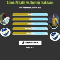 Amos Ekhalie vs Keaton Isaksson h2h player stats